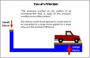 Hydraulic Brake System Gif Pascal S Principle 6505 At3 Studies