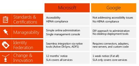 office 365 vs apps fibrefly