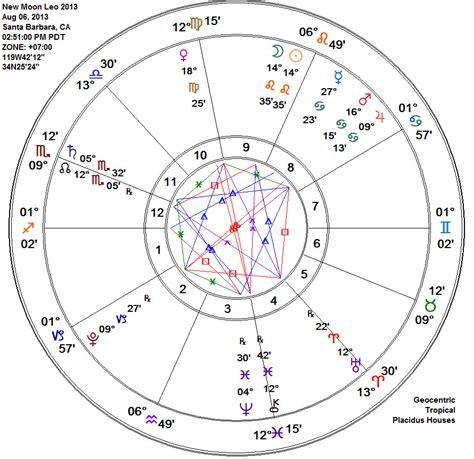 zodiac leo horoscope 2014 leo yearly horoscope 2014 according to indian astrology