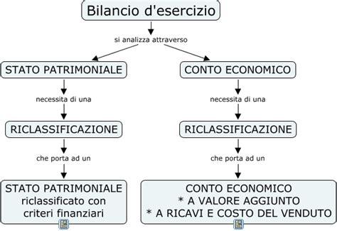 conto economico di una riclassificazione html
