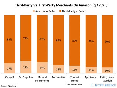 e sale 2015 on amazon com marketplace sellerratings third party merchants drive amazon grow business insider