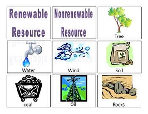 design resources meaning renewable resources five exles of renewable resources