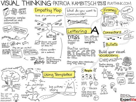 design thinking for visual communication review 30 best for the classroom visual thinking images on