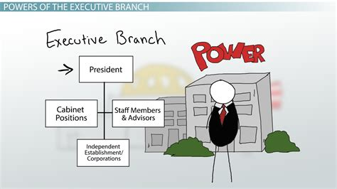 veto power meaning executive branch of government definition