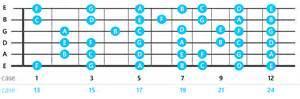 armure note archives cours de guitare en ligne pour