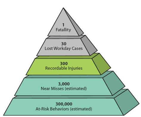 pin heinrich safety pyramid image search results on pinterest
