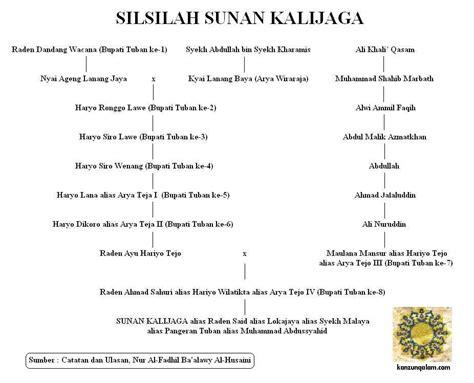 biografi pangeran diponegoro dalam bahasa sunda leluhur kanzunqalam s blog