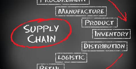 Affordable Mba In Supply Chain by Affordable Supply Chain Operations Management