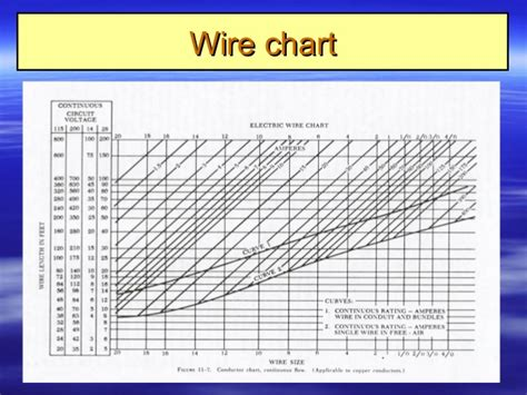 96 electrical wire types chart electrical wire color