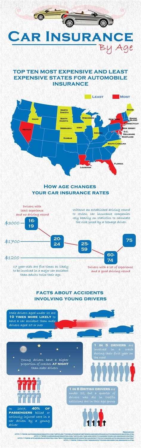 car insurance ideas  pinterest house  car