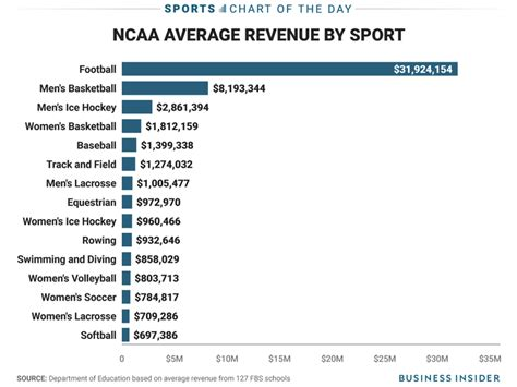 How Much Is Mba School by Chart How Much Money The Average College Sports Teams