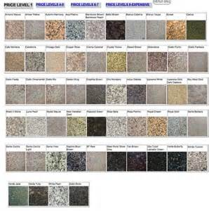 Kitchen Cabinets Myrtle Beach please help with countertop 2 choices