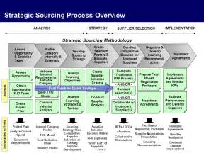 global procurement processes ppt download