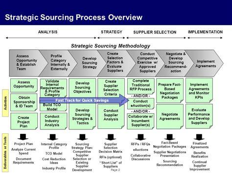 global procurement processes ppt