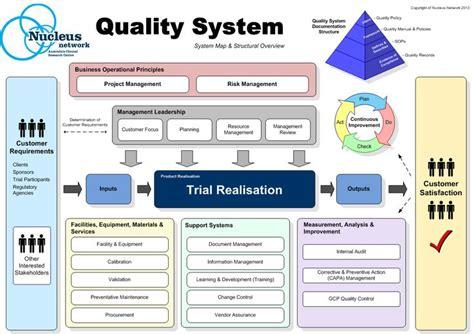 design firm quality management 14 best total quality management images on pinterest