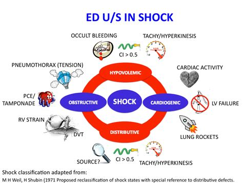 Shock It A Pictorial Approach To Ultrasound In Shock Canadiem