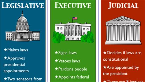 What Are The Two Houses Of The Legislative Branch by Facts 2 Legislative Executive And Judicial Legislative