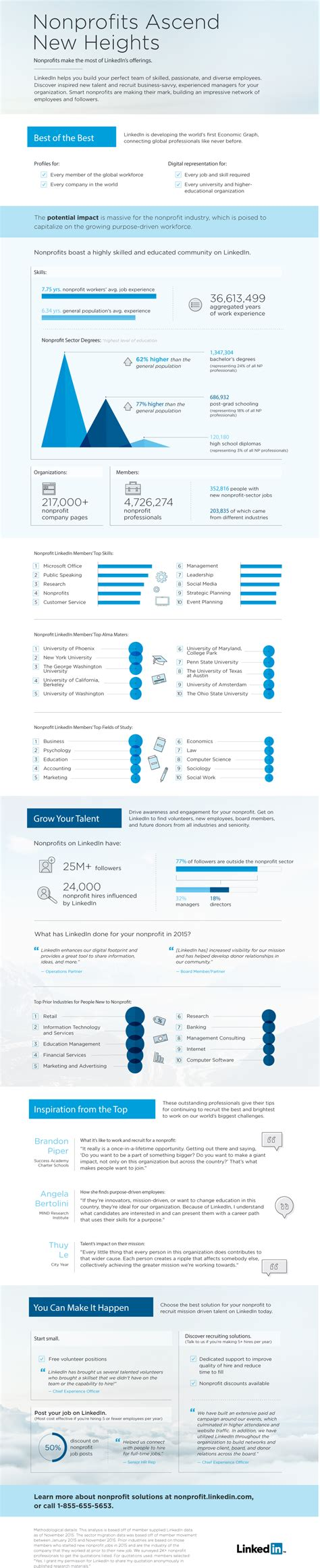 Nonprofit Nus Mba Linkedin infographic nonprofits on linkedin linkedin for