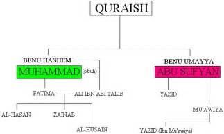Karbala the chain of events books on islam and muslims al islam