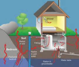 radon potential map canada dangers of radon in your home or cottage