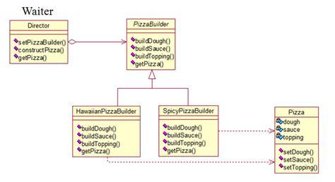 builder pattern exles builder pattern design patterns tutorial