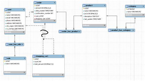 Database Design Online   java very simple online shop database design stack