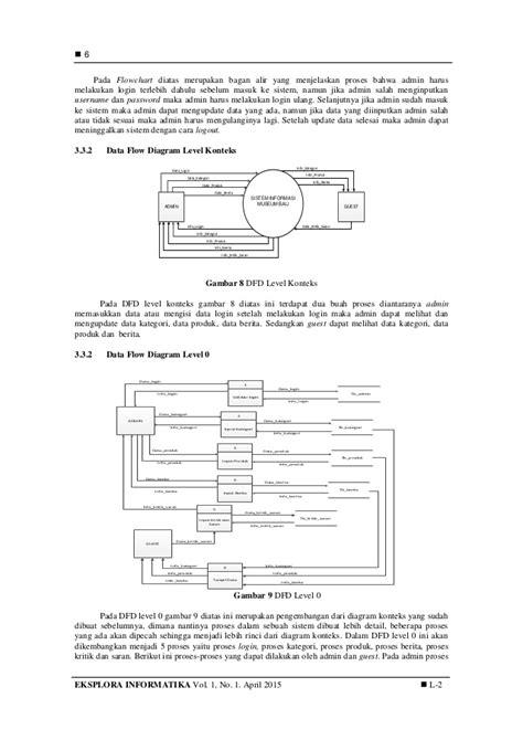 Diagram alir rancang bangun gallery how to guide and kotaksurat diagram alir rancang bangun gallery how to guide and ccuart Gallery