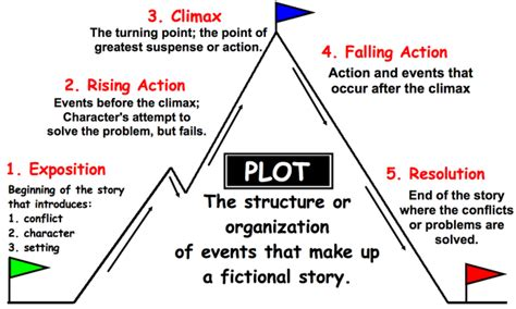 climax plot diagram plot structure episode 002 the book editor show