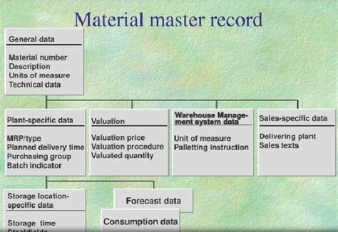 sap mm simplifying the unsimplified material master record