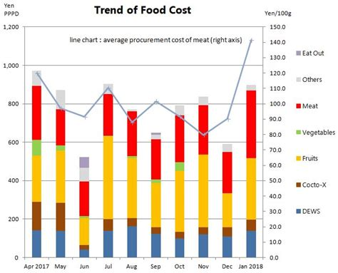 average cost of food monthly cost of food diet review for january 2018 the