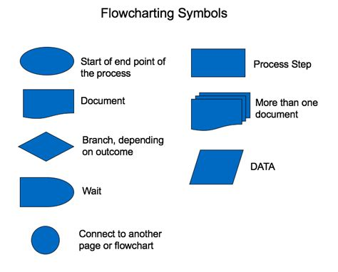 flowchart symbol for process process flowchart template sipoc diagrams