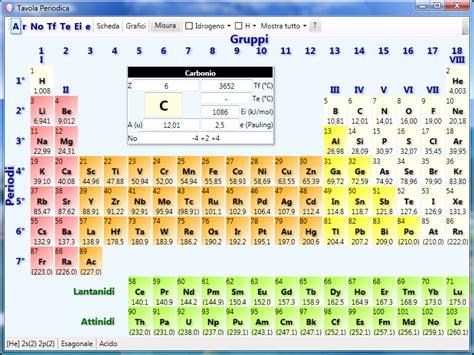 gruppi e periodi della tavola periodica propriet 224 periodiche chimicamo org
