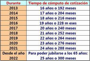 calculo jubilacion anticipada 2016 todas las disposiciones transitorias de la reforma de las