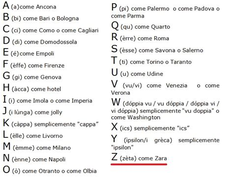 codice fiscale significato lettere spell out words in italian italian phonetic alphabet