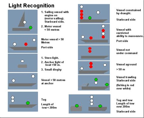 navigation lights and shapes learn navigation lights shapes international colregs