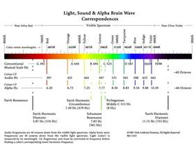 frequency of visible light planetary harmonics neuro biological resonances