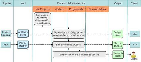 Gesti 243 N De Procesos Sipoc La Definici 243 N De Tu Proceso Sipoc Pdf