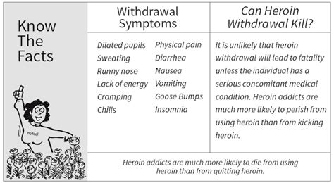 After Methadone Detox Symptoms by Can Heroin Withdrawal Kill You