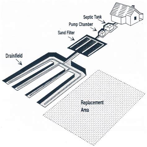 intermittent sand filter septic systems design model regulations