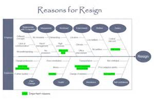 Resign Template by Cause And Effect Diagram Reasons For Resign