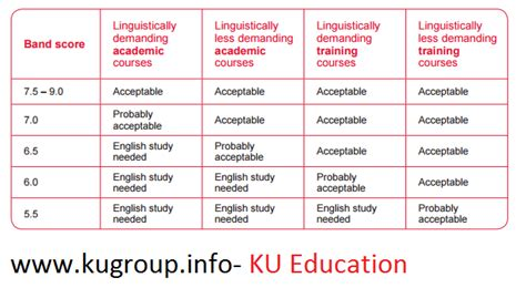 Ielts Score For Us Universities For Mba by International Language Coaching Ielts