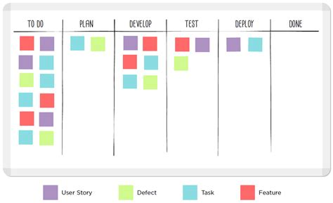 kanban cards template a kanban board is a work and workflow visualization tool