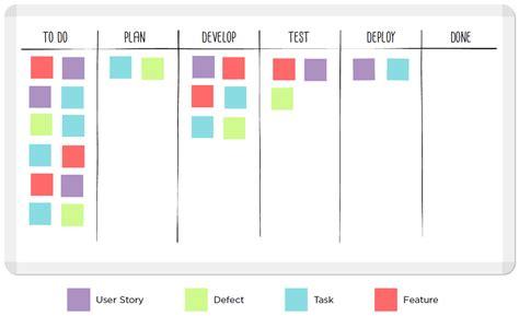 Entenda Como O Kanban Pode Ajudar A Gerenciar Projetos Kanban Chart Template