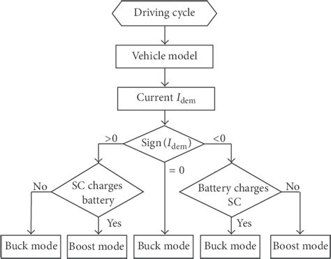 supercapacitor based energy storage system for improved load frequency a rule based energy management system of experimental battery supercapacitor hybrid energy