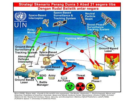 Buku Transformation By Aw indonesia asean defense strategy