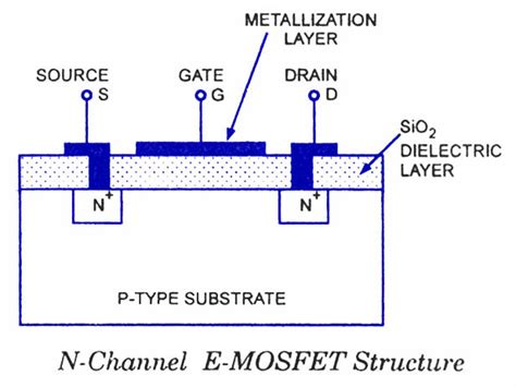 mosfet diagram emosfet enhancement mosfet electronic circuits and
