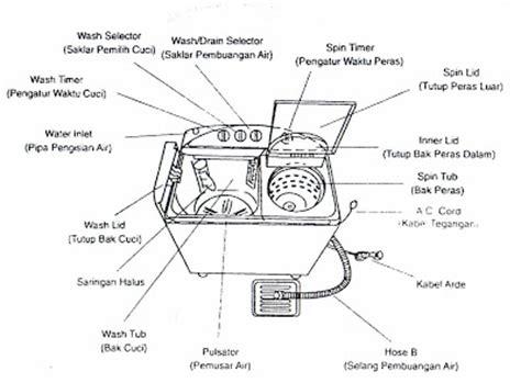 info techo baru prinsip kerja dan bagian mesin cuci
