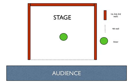 Fourth Wall audience participation and the fourth wall the adventure