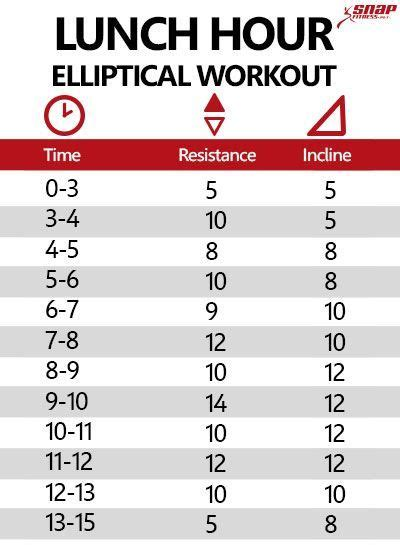 3 elliptical workouts for weight loss get healthy u lunch hour elliptical workout snap fitness elliptical