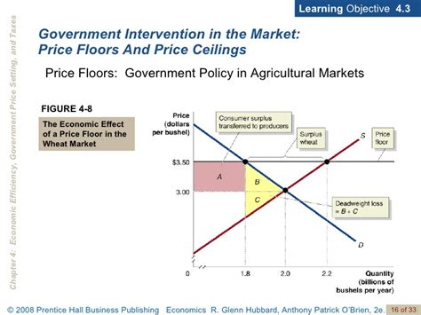 Government Intervention Price Ceiling by Chap4pp